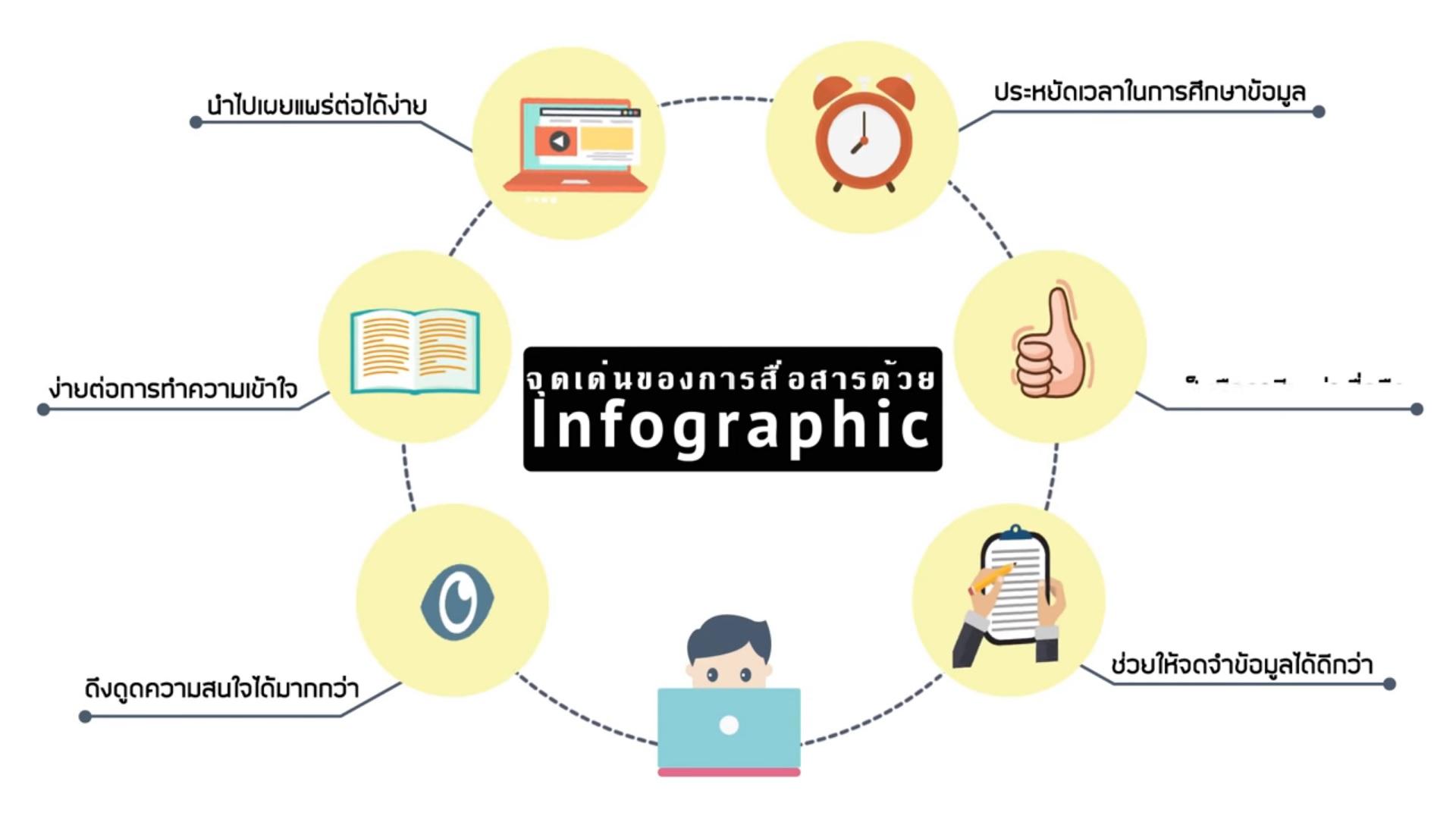 อินโฟกราฟิก (infographic)